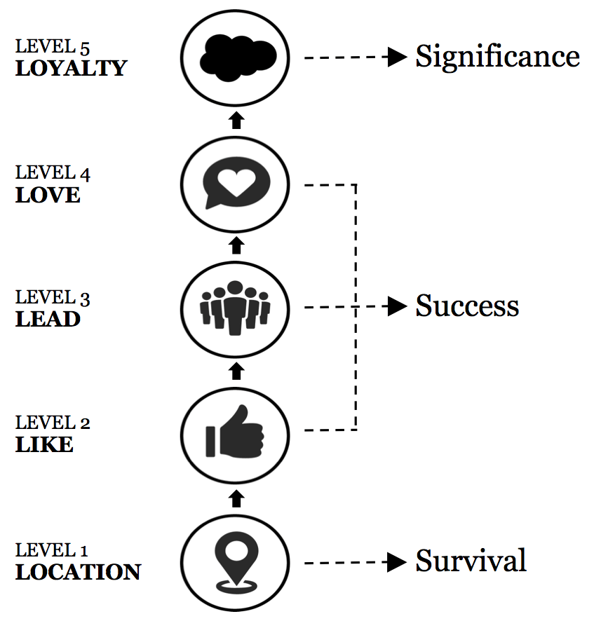 5 Levels of Brand Leadership